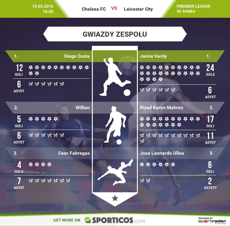 Sporticos_com_chelsea_fc_vs_leicester_cityplayers